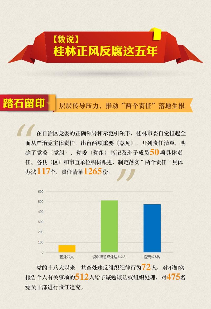 【数说·正风反腐这五年】桂林:坚定不移推进全面从严治党 推动反腐败压倒性态势形成