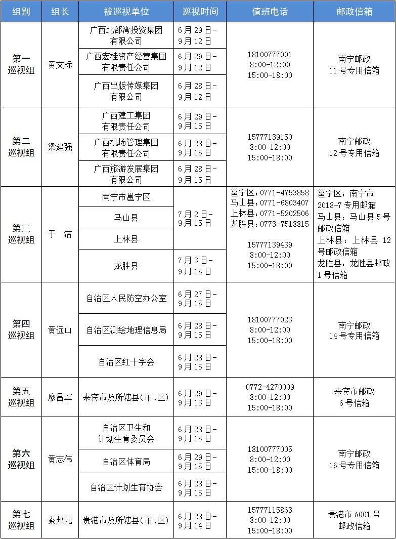 十一届自治区党委第六轮巡视全部进驻