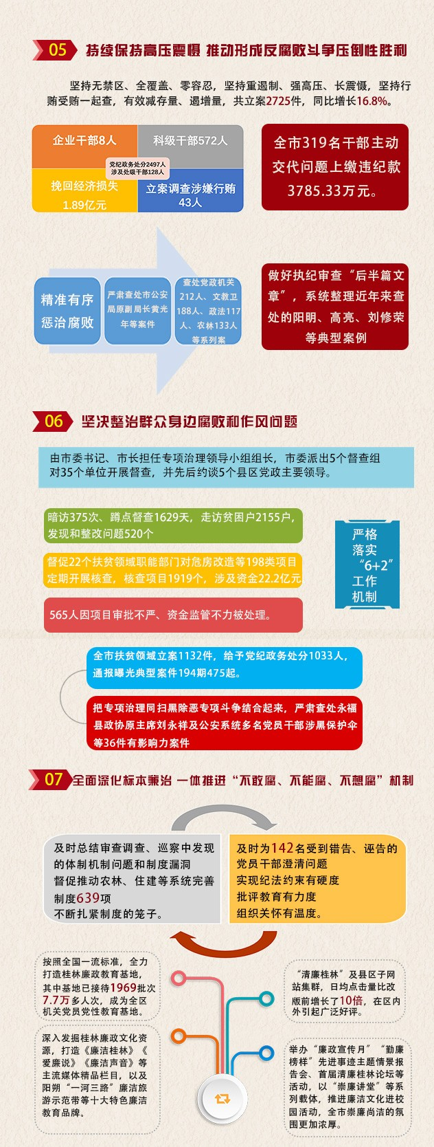 图说正风反腐|一图读懂桂林反腐成绩单