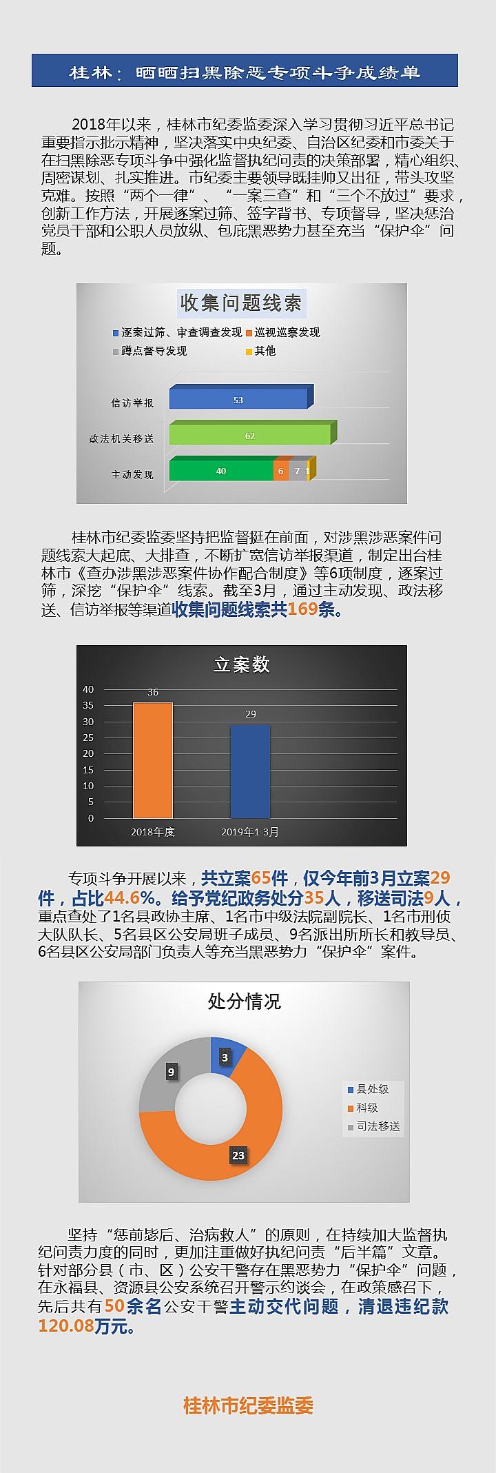 桂林:晒晒扫黑除恶专项斗争成绩单