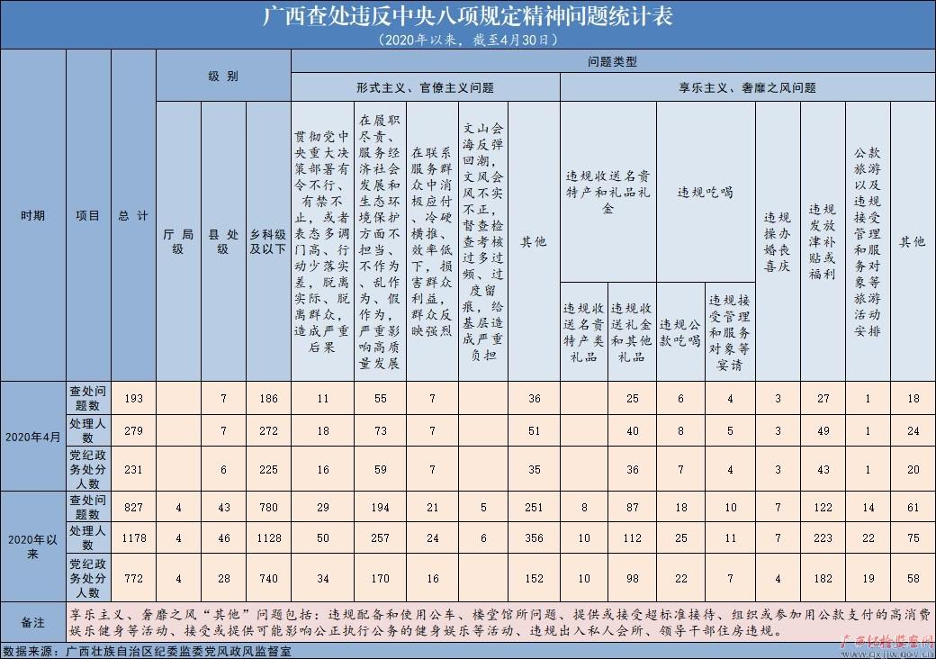 2020年4月广西查处违反中央八项规定精神问题193起